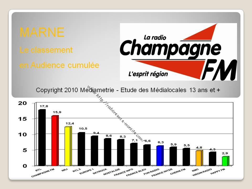 Médialocales 2010